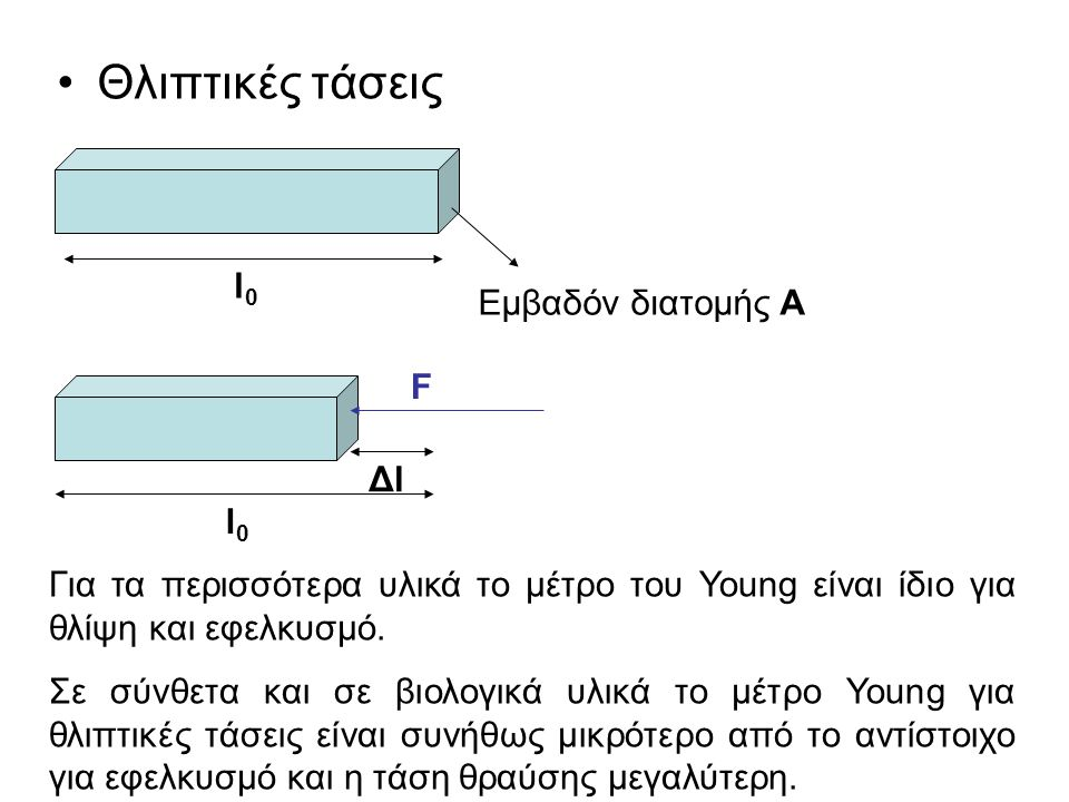 Θλιπτικές τάσεις l0l0 Εμβαδόν διατομής A F l0l0 ΔlΔl Για τα περισσότερα υλικά το μέτρο του Young είναι ίδιο για θλίψη και εφελκυσμό. Σε σύνθετα και σε