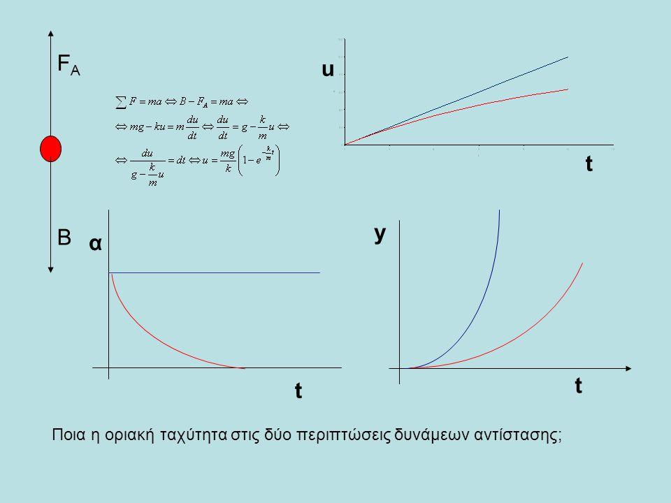Β FΑFΑ α t y t u t Ποια η οριακή ταχύτητα στις δύο περιπτώσεις δυνάμεων αντίστασης;