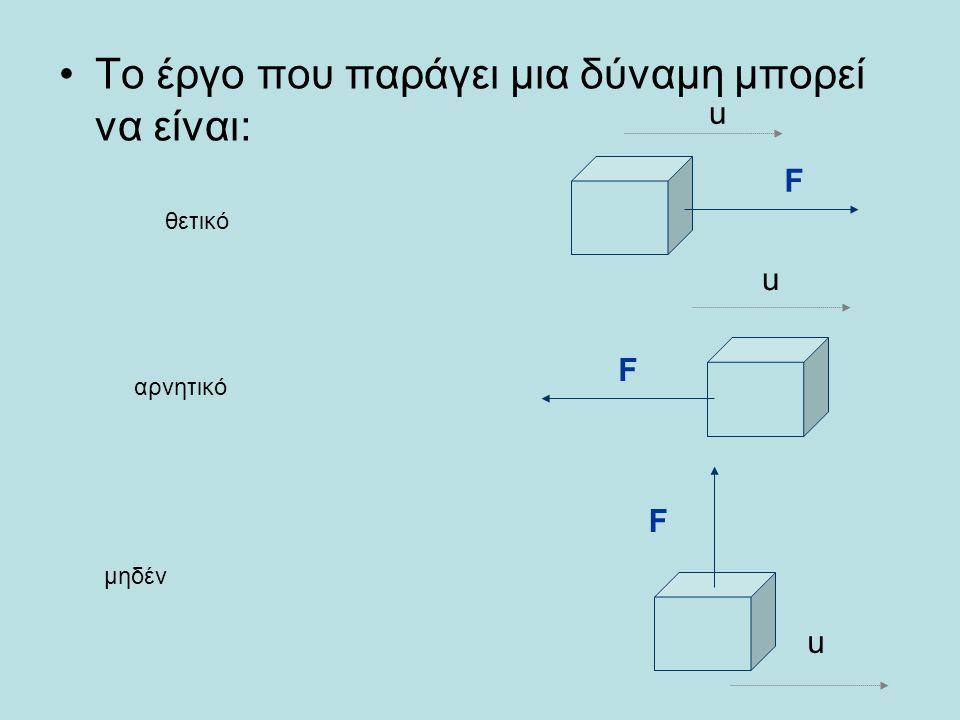 Το έργο που παράγει μια δύναμη μπορεί να είναι: F u F u F u θετικό αρνητικό μηδέν