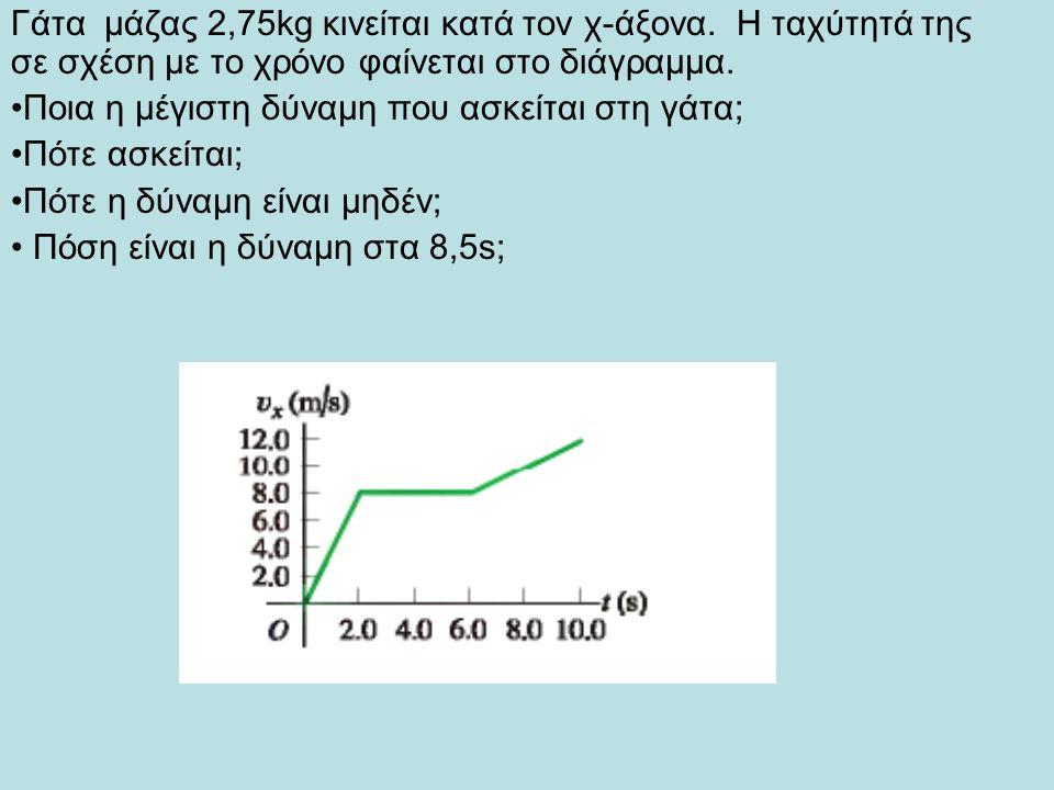 Γάτα μάζας 2,75kg κινείται κατά τον χ-άξονα. Η ταχύτητά της σε σχέση με το χρόνο φαίνεται στο διάγραμμα. Ποια η μέγιστη δύναμη που ασκείται στη γάτα;
