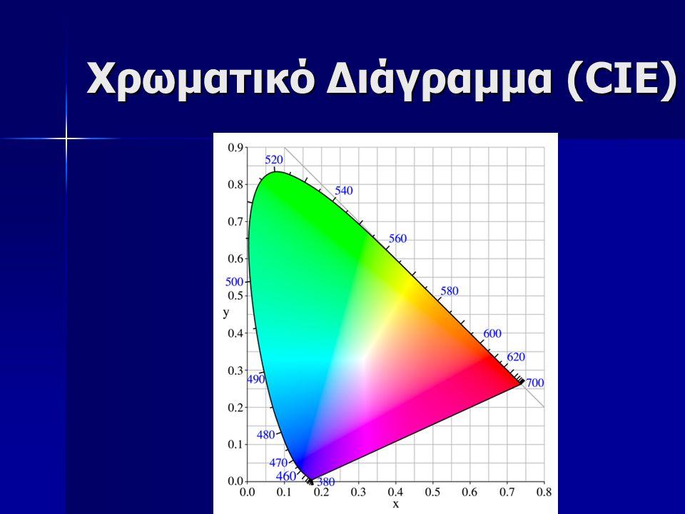 Χρωματικό Διάγραμμα (CIE)