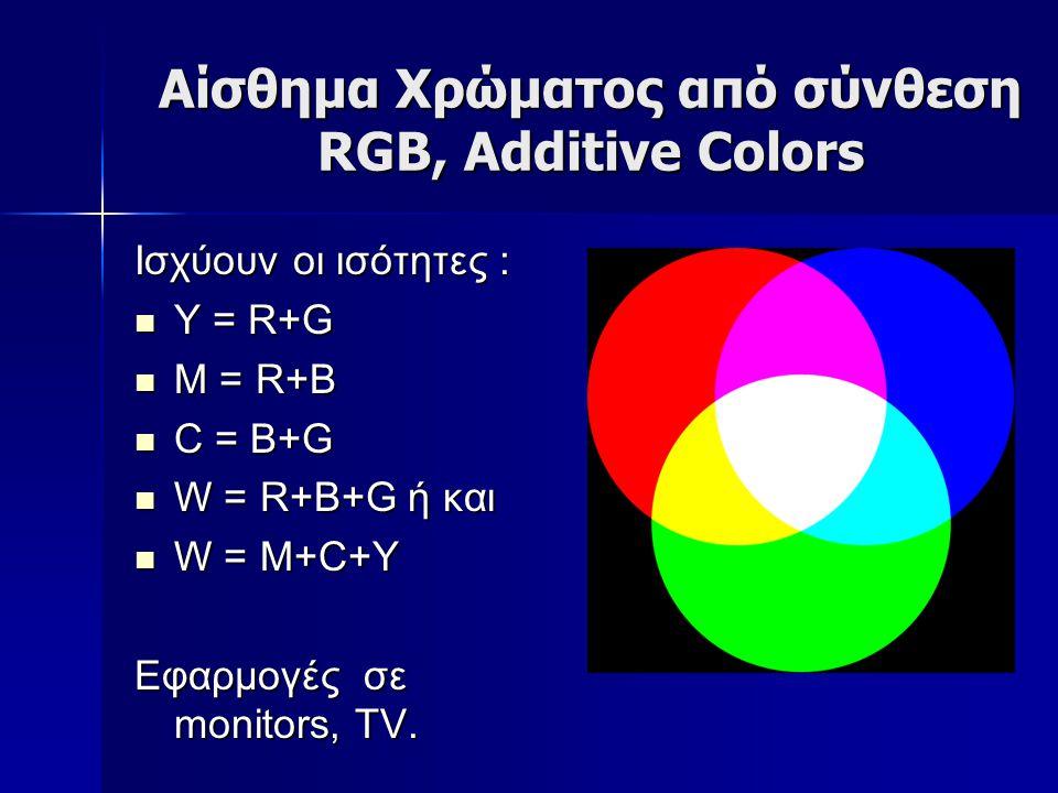 Αίσθημα Χρώματος από σύνθεση RGB, Additive Colors Ισχύουν οι ισότητες : Y = R+G Y = R+G M = R+B M = R+B C = B+G C = B+G W = R+B+G ή και W = R+B+G ή κα
