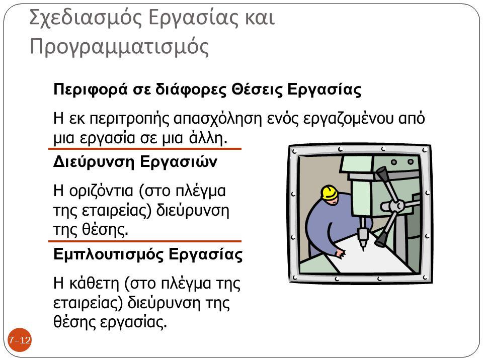 Σχεδιασμός Εργασίας και Προγραμματισμός 7–12 Περιφορά σε διάφορες Θέσεις Εργασίας Η εκ περιτροπής απασχόληση ενός εργαζομένου από μια εργασία σε μια ά
