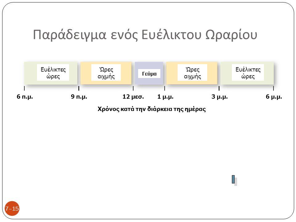 Παράδειγμα ενός Ευέλικτου Ωραρίου 7–15 Ευέλικτες ώρες Ώρες αιχμής Γεύμα Χρόνος κατά την διάρκεια της ημέρας Ευέλικτες ώρες Ώρες αιχμής 6 π.μ.9 π.μ.6 μ