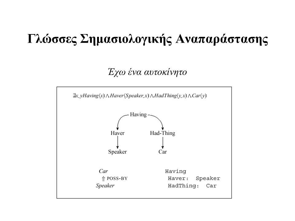 Κοινά Θεμέλια Όλες οι σημασιολογικές αναπαραστάσεις αποτελούνται από δομές οι οποίες συντίθενται από σύμβολα Δομές συμβόλων αντιστοιχούν σε αντικείμενα και σε σχέσεις αντικειμένων σε κάποιο αναπαριστώμενο κόσμο Σύμβολα: ομιλητής, αυτοκίνητο & Σχέσεις οι οποίες δηλώνουν την κατοχή του ενός από το άλλο