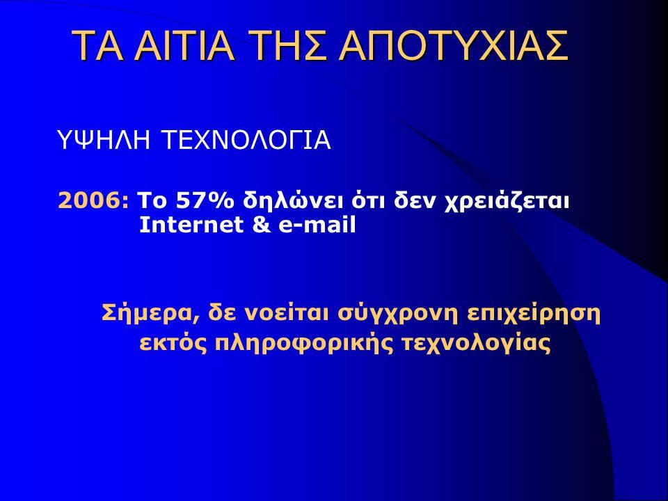 ΤΑ ΑΙΤΙΑ ΤΗΣ ΑΠΟΤΥΧΙΑΣ ΥΨΗΛΗ ΤΕΧΝΟΛΟΓΙΑ 2006: Το 57% δηλώνει ότι δεν χρειάζεται Internet & e-mail Σήμερα, δε νοείται σύγχρονη επιχείρηση εκτός πληροφορικής τεχνολογίας