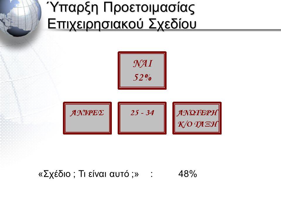 Ύπαρξη Προετοιμασίας Επιχειρησιακού Σχεδίου «Σχέδιο ; Τι είναι αυτό ;»:48%