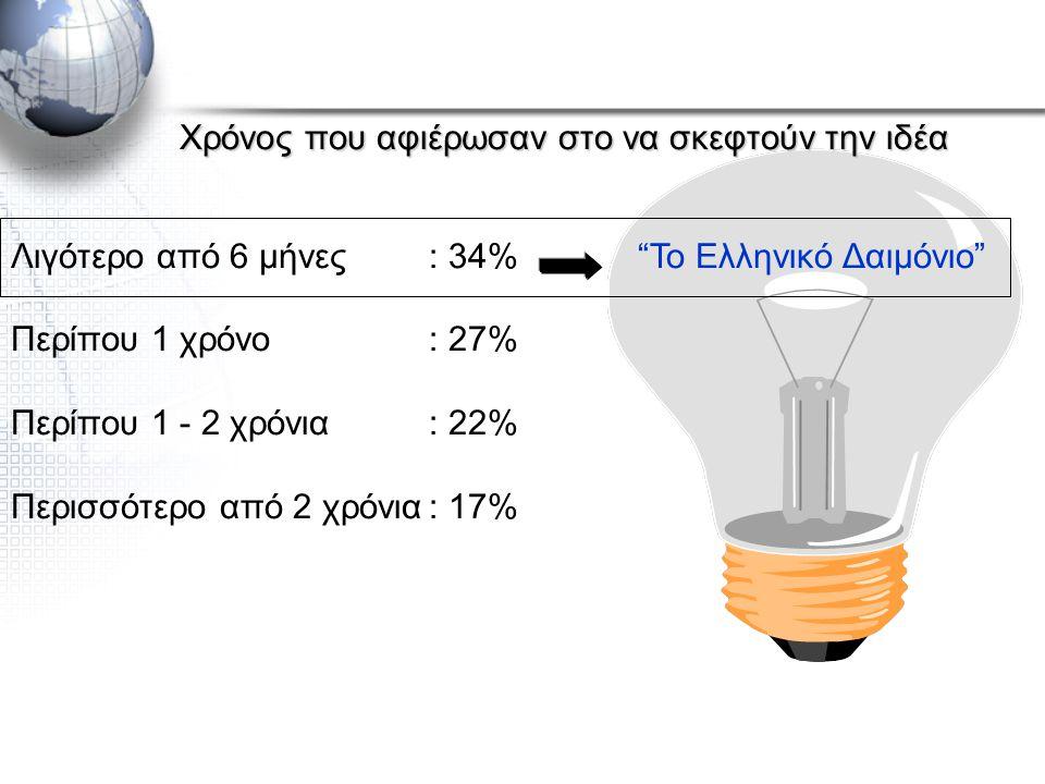 Χρόνος που αφιέρωσαν στο να σκεφτούν την ιδέα Λιγότερο από 6 μήνες: 34% Το Ελληνικό Δαιμόνιο Περίπου 1 χρόνο: 27% Περίπου 1 - 2 χρόνια: 22% Περισσότερο από 2 χρόνια: 17%