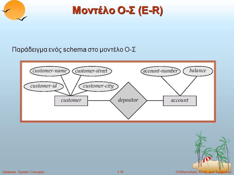 ©Silberschatz, Korth and Sudarshan1.14Database System Concepts Μοντέλο Ο-Σ (Ε-R) Παράδειγμα ενός schema στο μοντέλο Ο-Σ