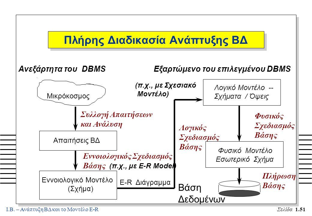 Ι.Β. – Ανάπτυξη ΒΔ και το Μοντέλο E-RΣελίδα 1.51 Πλήρης Διαδικασία Ανάπτυξης ΒΔ. Μικρόκοσμος Συλλογή Απαιτήσεων και Ανάλυση Εννοιολογικός Σχεδιασμός Β