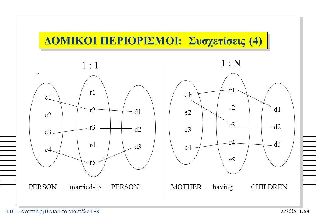Ι.Β. – Ανάπτυξη ΒΔ και το Μοντέλο E-RΣελίδα 1.69 ΔΟΜΙΚΟΙ ΠΕΡΙΟΡΙΣΜΟΙ: Συσχετίσεις (4). e1 e2 e3 e4 r1 r2 r3 r4 r5 d1 d2 d3 e1 e2 e3 e4 r1 r2 r3 r4 r5
