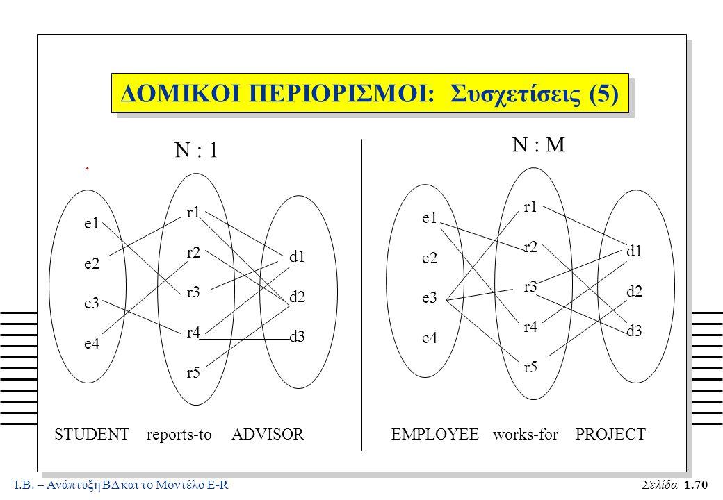 Ι.Β. – Ανάπτυξη ΒΔ και το Μοντέλο E-RΣελίδα 1.70 ΔΟΜΙΚΟΙ ΠΕΡΙΟΡΙΣΜΟΙ: Συσχετίσεις (5). e1 e2 e3 e4 r1 r2 r3 r4 r5 d1 d2 d3 e1 e2 e3 e4 r1 r2 r3 r4 r5
