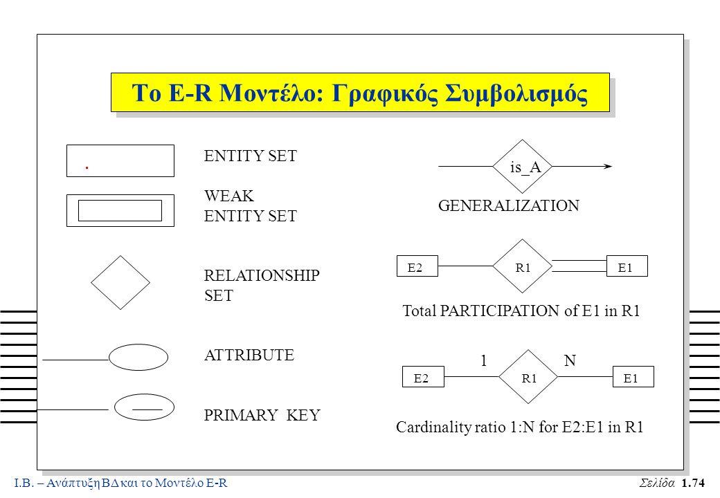 Ι.Β. – Ανάπτυξη ΒΔ και το Μοντέλο E-RΣελίδα 1.74 Το E-R Μοντέλο: Γραφικός Συμβολισμός. ENTITY SET WEAK ENTITY SET RELATIONSHIP SET ATTRIBUTE PRIMARY K