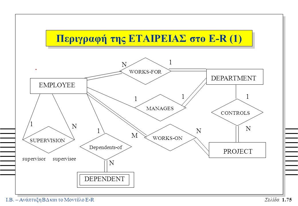 Ι.Β. – Ανάπτυξη ΒΔ και το Μοντέλο E-RΣελίδα 1.75 Περιγραφή της ΕΤΑΙΡΕΙΑΣ στο E-R (1). EMPLOYEE SUPERVISION 1 N Dependents-of DEPENDENT 1 N WORKS-FOR W