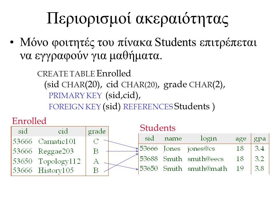 Περιορισμοί ακεραιότητας Μόνο φοιτητές του πίνακα Students επιτρέπεται να εγγραφούν για μαθήματα.