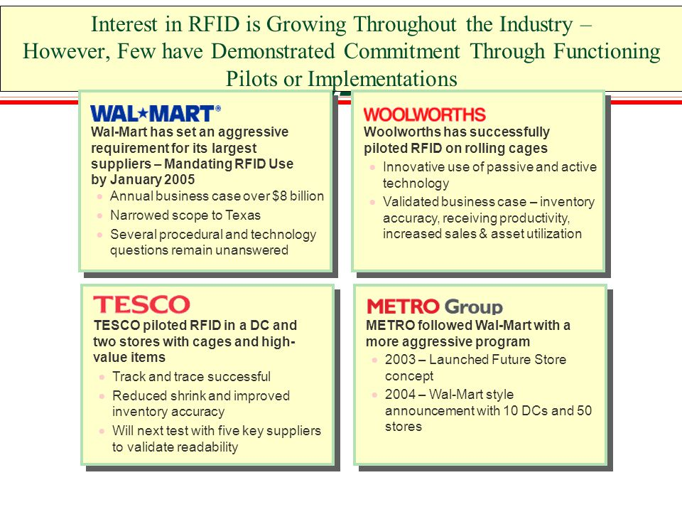 Interest in RFID is Growing Throughout the Industry – However, Few have Demonstrated Commitment Through Functioning Pilots or Implementations Wal-Mart has set an aggressive requirement for its largest suppliers – Mandating RFID Use by January 2005  Annual business case over $8 billion  Narrowed scope to Texas  Several procedural and technology questions remain unanswered TESCO piloted RFID in a DC and two stores with cages and high- value items  Track and trace successful  Reduced shrink and improved inventory accuracy  Will next test with five key suppliers to validate readability Woolworths has successfully piloted RFID on rolling cages  Innovative use of passive and active technology  Validated business case – inventory accuracy, receiving productivity, increased sales & asset utilization METRO followed Wal-Mart with a more aggressive program  2003 – Launched Future Store concept  2004 – Wal-Mart style announcement with 10 DCs and 50 stores