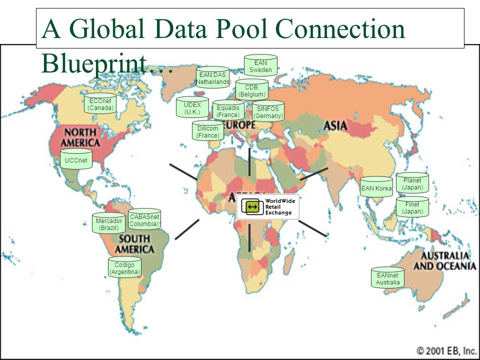A Global Data Pool Connection Blueprint… Codigo (Argentina) SINFOS (Germany) CDB (Belgium) UDEX (U.K.) UCCnet Finet (Japan) Equadis (France) EAN.DAS (Netherlands) CABASnet (Columbia)1 ECCnet (Canada) Mercador (Brazil) EAN Sweden EANnet Australia Planet (Japan) EAN Korea Dilicom (France)