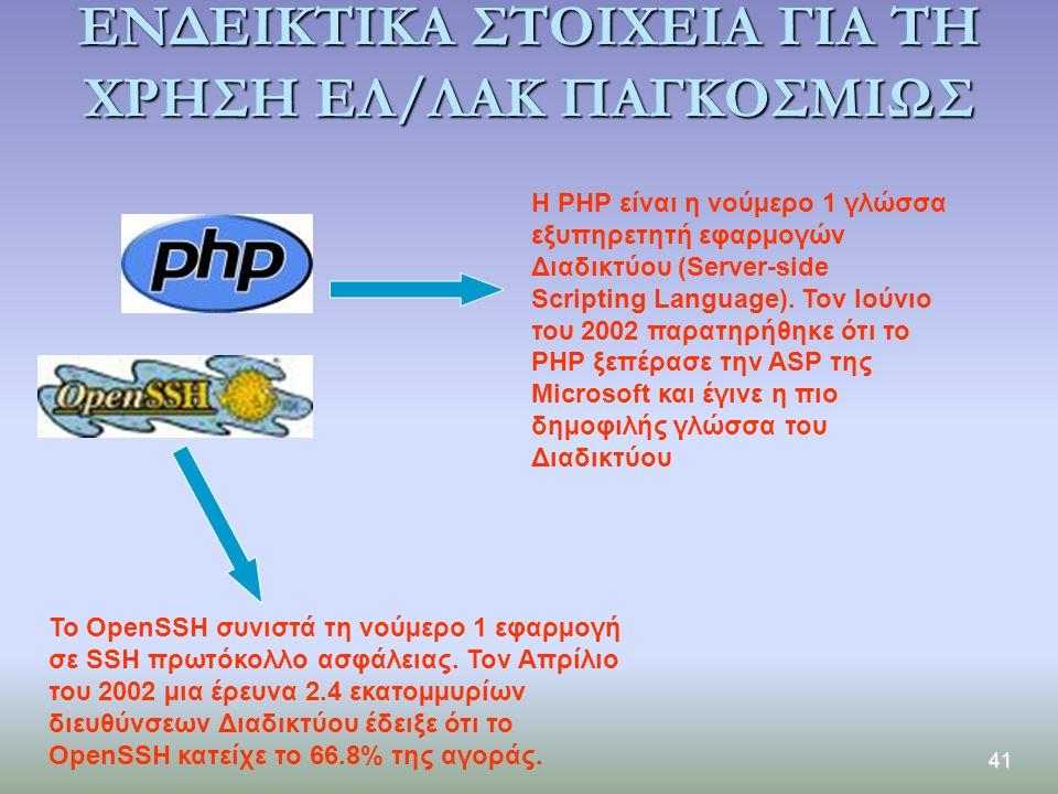 41 ΕΝΔΕΙΚΤΙΚΑ ΣΤΟΙΧΕΙΑ ΓΙΑ ΤΗ ΧΡΗΣΗ ΕΛ/ΛΑΚ ΠΑΓΚΟΣΜΙΩΣ Η PHP είναι η νούµερο 1 γλώσσα εξυπηρετητή εφαρµογών Διαδικτύου (Server-side Scripting Language)