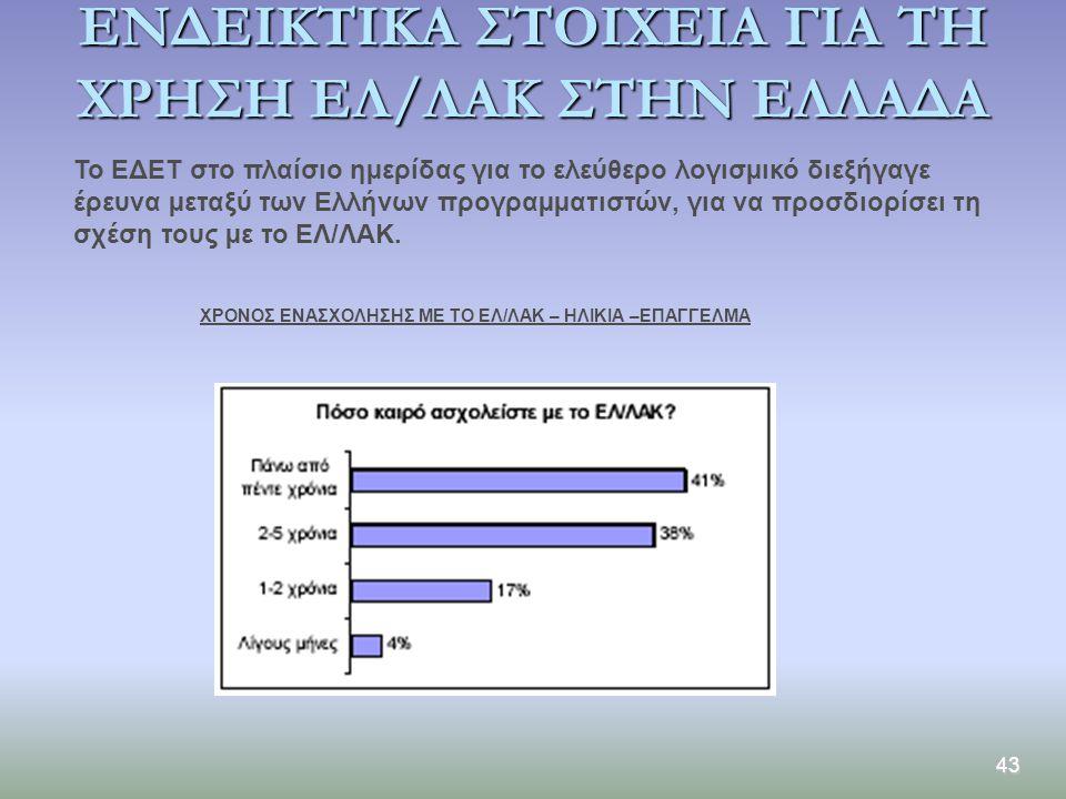 43 ΕΝΔΕΙΚΤΙΚΑ ΣΤΟΙΧΕΙΑ ΓΙΑ ΤΗ ΧΡΗΣΗ ΕΛ/ΛΑΚ ΣΤΗΝ ΕΛΛΑΔΑ Το ΕΔΕΤ στο πλαίσιο ηµερίδας για το ελεύθερο λογισµικό διεξήγαγε έρευνα µεταξύ των Ελλήνων προγ