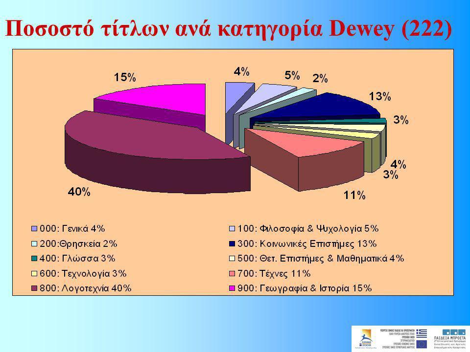 Ποσοστό τίτλων ανά κατηγορία Dewey (222)