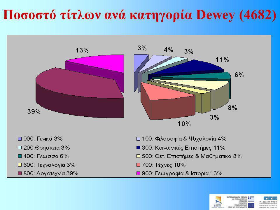 Ποσοστό τίτλων ανά κατηγορία Dewey (4682)