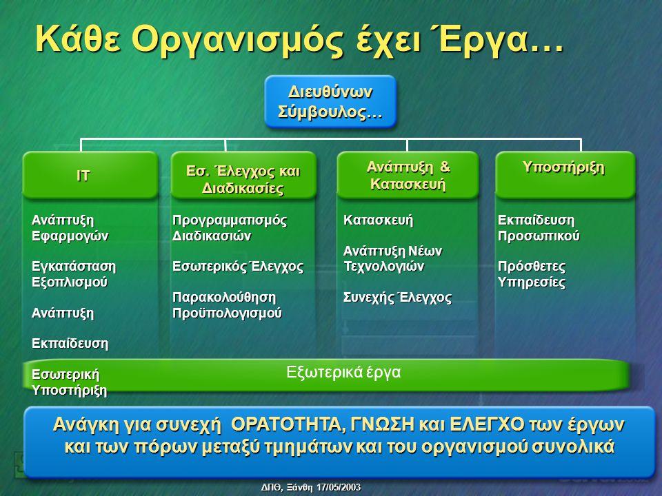 ΔΠΘ, Ξάνθη 17/05/2003 Κάθε Οργανισμός έχει Έργα… Ανάπτυξη Εφαρμογών Εγκατάσταση Εξοπλισμού ΑνάπτυξηΕκπαίδευση Εσωτερική Υποστήριξη Προγραμματισμός Διαδικασιών Εσωτερικός Έλεγχος Παρακολούθηση Προϋπολογισμού Κατασκευή Ανάπτυξη Νέων Τεχνολογιών Συνεχής Έλεγχος Εκπαίδευση Προσωπικού Πρόσθετες Υπηρεσίες Ανάγκη για συνεχή ΟΡΑΤΟΤΗΤΑ, ΓΝΩΣΗ και ΕΛΕΓΧΟ των έργων και των πόρων μεταξύ τμημάτων και του οργανισμού συνολικά Διευθύνων Σύμβουλος… IT Εσ.