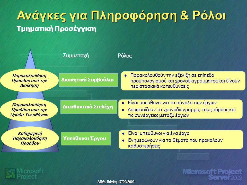 ΔΠΘ, Ξάνθη 17/05/2003 Ανάγκες για Πληροφόρηση & Ρόλοι Τμηματική Προσέγγιση Καθημερινή Παρακολούθηση Προόδου Παρακολούθηση Προόδου από την Ομάδα Υπευθύνων Παρακολούθηση Προόδου από την Διοίκηση Διοικητικό Συμβούλιο Διευθυντικά Στελέχη Υπεύθυνοι Έργου Παρακολουθούν την εξέλιξη σε επίπεδο προϋπολογισμού και χρονοδιαγράμματος και δίνουν περιστασιακά κατευθύνσεις Είναι υπεύθυνοι για το σύνολο των έργων Αποφασίζουν το χρονοδιάγραμμα, τους πόρους και τις συνέργειες μεταξύ έργων Είναι υπεύθυνοι για ένα έργο Ενημερώνουν για τα θέματα που προκαλούν καθυστερήσεις Συμμετοχή Ρόλος