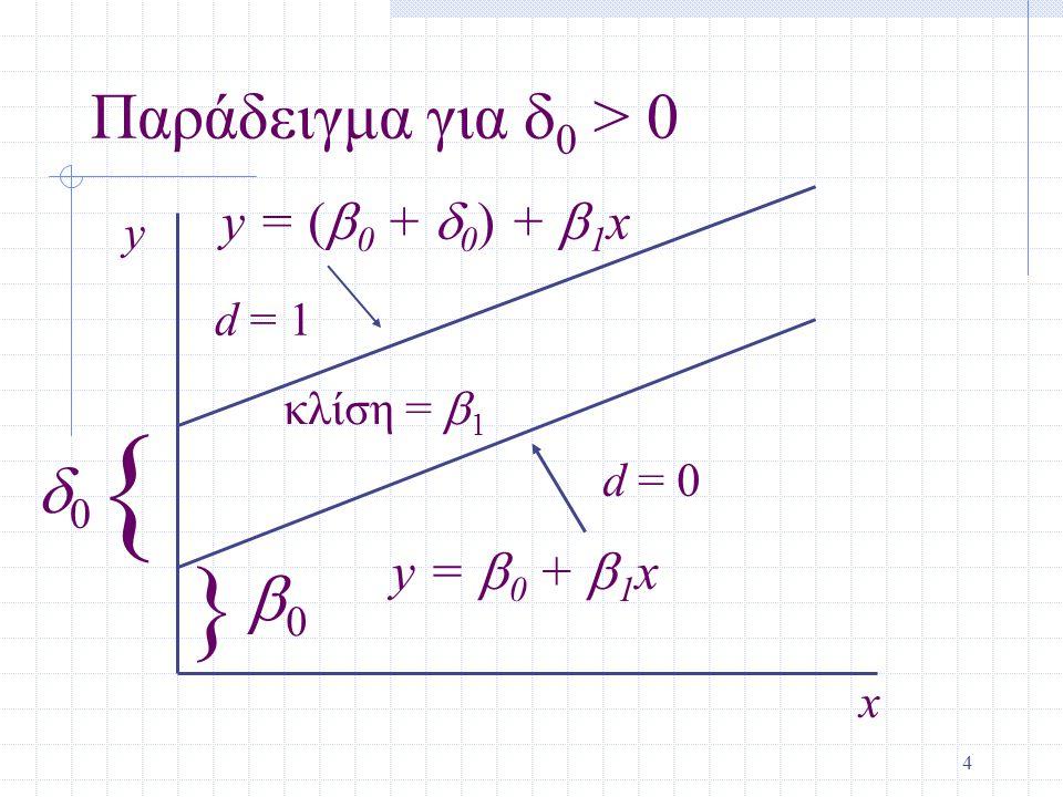 15 Γραμμικό Μοντέλο Πιθανότητας (συνέχεια) Ακόμα και χωρίς προβλέψεις εκτός του [0,1], ενδέχεται να εκτιμήσουμε επιδράσεις που σημαίνουνε μία αλλαγή στην x, αλλάζει την πιθανότητα περισσότερο από +1 ή –1, έτσι καλύτερα να κάνουμε αλλαγές κοντά στην μέση τιμή.