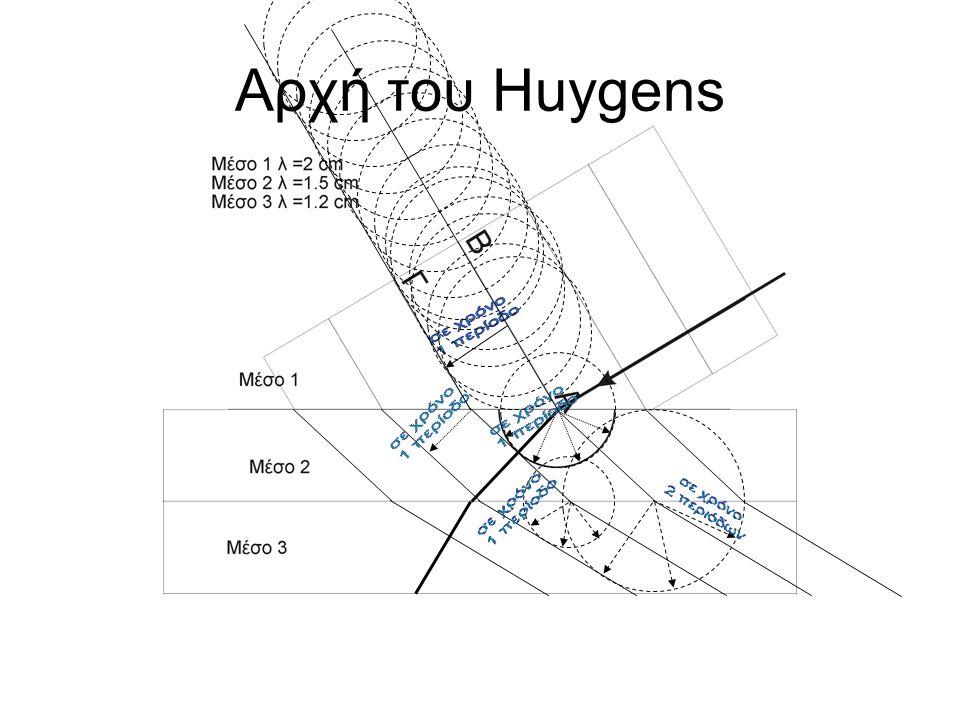Αρχή του Huygens