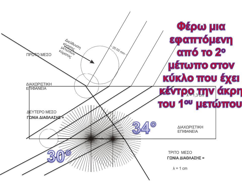 Ολική ανάκλαση Αν το πρώτο μέσο έχει ταχύτητα 0,5 m/s ΓΙΑ ΓΩΝΙΑ ΠΡΟΣΠΤΩΣΗΣ 56° να σχεδιάσετε τα διαθλώμενα μέτωπα και να βρείτε τις γωνίες διάθλασης στο δεύτερο ΚΑΙ στο τρίτο μέσο.