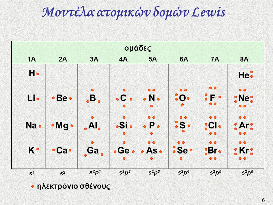 6 H Li Na K Be Mg Ca B Al Ga C Si Ge N P As O S Se F Cl Br Ne Ar Kr He ομάδες 1A 2A 3A 4A 5A 6A 7A 8A s1s1 s2s2 s2p2s2p2 s2p3s2p3 s2p4s2p4 s2p5s2p5 s2