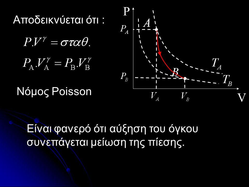 Αντιστρεπτή αδιαβατική Στην συμπίεση : Η εσωτερική ενέργεια, λοιπόν, αυξάνεται. Η θερμοκρασία επίσης αυξάνεται.