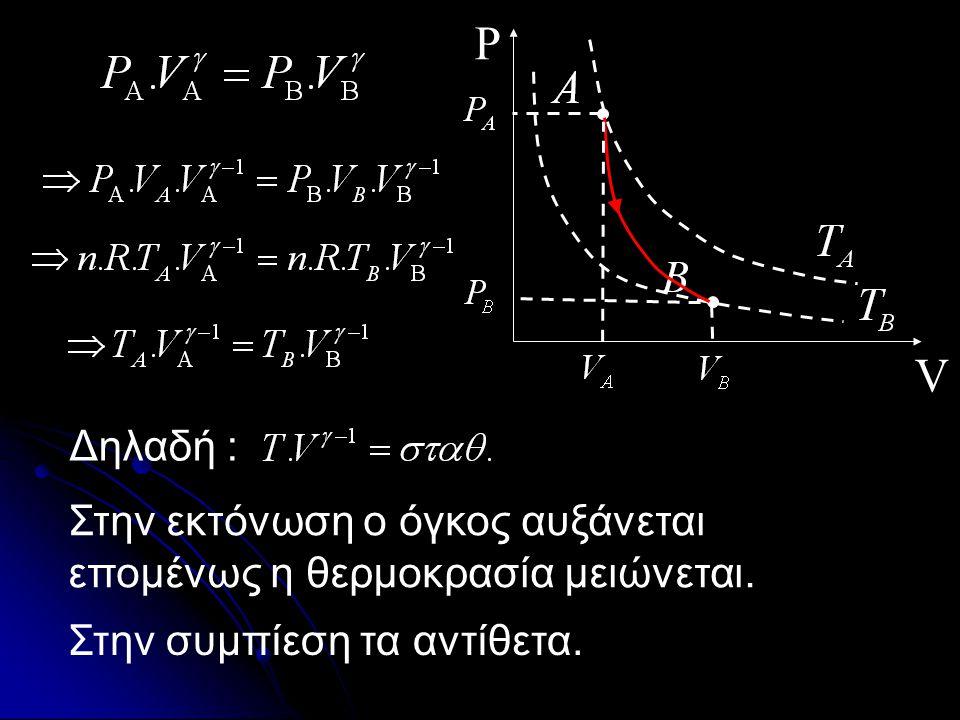 V P Αποδεικνύεται ότι : Είναι φανερό ότι αύξηση του όγκου συνεπάγεται μείωση της πίεσης. Νόμος Poisson
