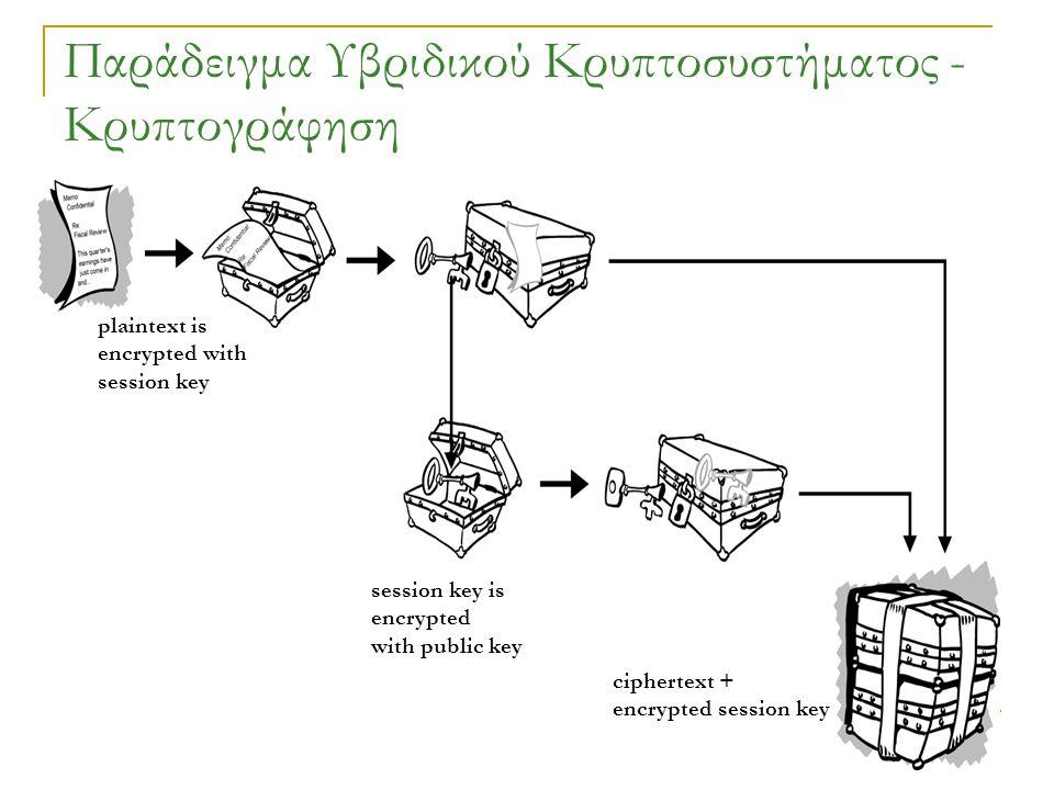 Παράδειγμα Υβριδικού Κρυπτοσυστήματος - Κρυπτογράφηση plaintext is encrypted with session key session key is encrypted with public key ciphertext + encrypted session key