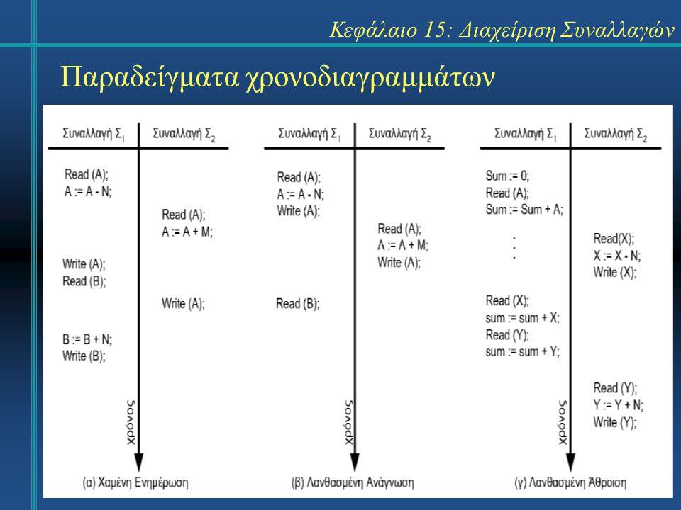 Κεφάλαιο 15: Διαχείριση Συναλλαγών Παραδείγματα χρονοδιαγραμμάτων