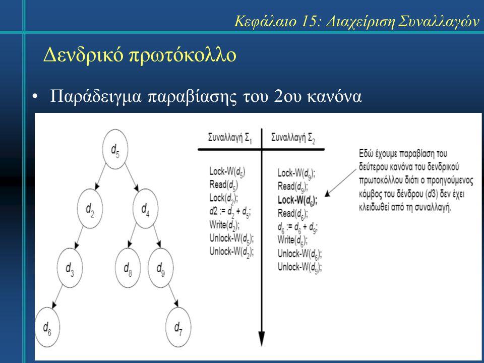 Κεφάλαιο 15: Διαχείριση Συναλλαγών Δενδρικό πρωτόκολλο Παράδειγμα παραβίασης του 2ου κανόνα