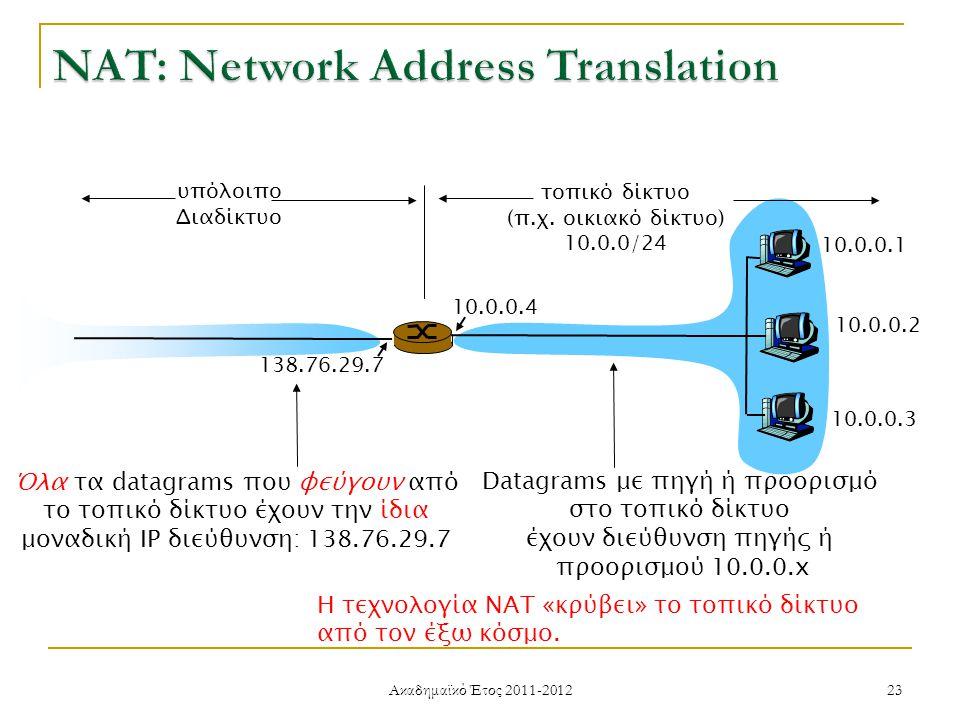 Ακαδημαϊκό Έτος 2011-2012 23 10.0.0.1 10.0.0.2 10.0.0.3 10.0.0.4 138.76.29.7 τοπικό δίκτυο (π.χ.