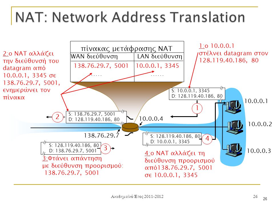Ακαδημαϊκό Έτος 2011-2012 26 10.0.0.1 10.0.0.2 10.0.0.3 S: 10.0.0.1, 3345 D: 128.119.40.186, 80 1 10.0.0.4 138.76.29.7 1:ο 10.0.0.1 στέλνει datagram στον 128.119.40.186, 80 πίνακας μετάφρασης NAT WAN διεύθυνση LAN διεύθυνση 138.76.29.7, 5001 10.0.0.1, 3345 …… S: 128.119.40.186, 80 D: 10.0.0.1, 3345 4 S: 138.76.29.7, 5001 D: 128.119.40.186, 80 2 2:ο NAT αλλάζει την διεύθυνσή του datagram από 10.0.0.1, 3345 σε 138.76.29.7, 5001, ενημερώνει τον πίνακα S: 128.119.40.186, 80 D: 138.76.29.7, 5001 3 3:Φτάνει απάντηση με διεύθυνση προορισμού: 138.76.29.7, 5001 4:ο NAT αλλάζει τη διεύθυνση προορισμού από138.76.29.7, 5001 σε 10.0.0.1, 3345