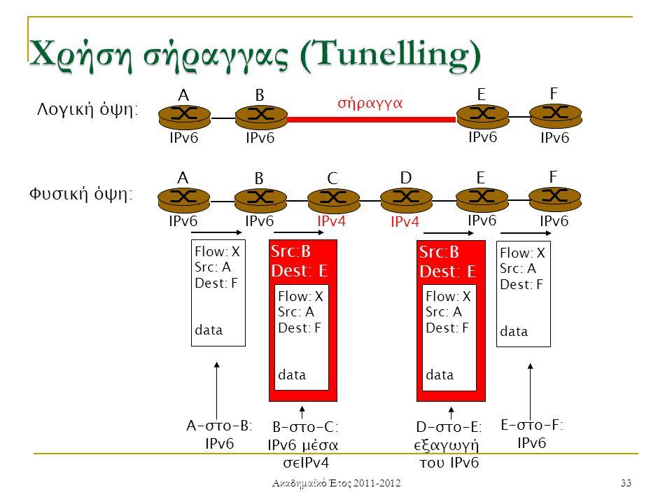 Ακαδημαϊκό Έτος 2011-2012 33 A B E F IPv6 σήραγγα Λογική όψη: Φυσική όψη: A B E F IPv6 C D IPv4 Flow: X Src: A Dest: F data Flow: X Src: A Dest: F data Flow: X Src: A Dest: F data Src:B Dest: E Flow: X Src: A Dest: F data Src:B Dest: E A-στο-B: IPv6 E-στο-F: IPv6 B-στο-C: IPv6 μέσα σεIPv4 D-στο-E: εξαγωγή του IPv6
