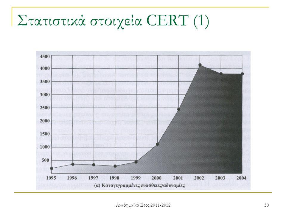 Ακαδημαϊκό Έτος 2011-2012 50 Στατιστικά στοιχεία CERT (1)