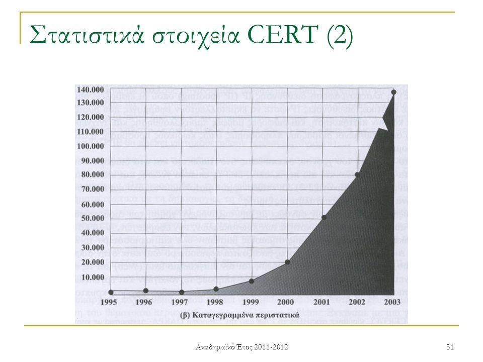 Ακαδημαϊκό Έτος 2011-2012 51 Στατιστικά στοιχεία CERT (2)