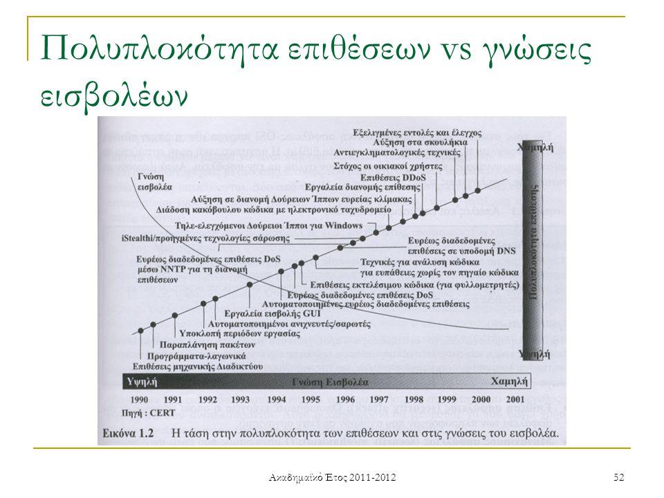 Ακαδημαϊκό Έτος 2011-2012 52 Πολυπλοκότητα επιθέσεων vs γνώσεις εισβολέων