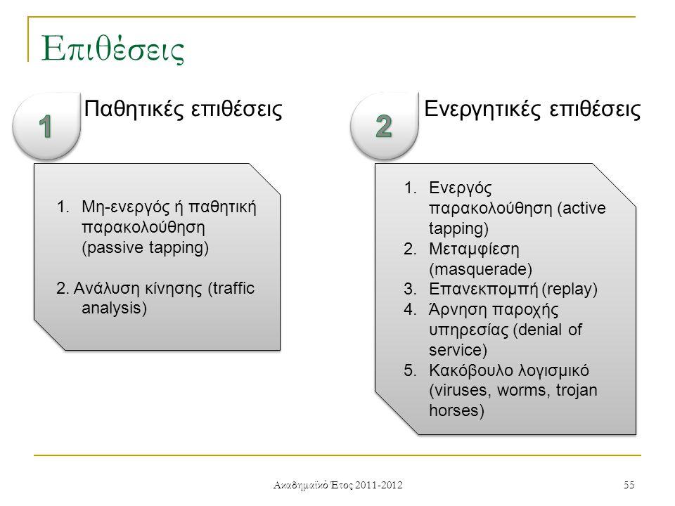 Ακαδημαϊκό Έτος 2011-2012 55 Επιθέσεις Παθητικές επιθέσειςΕνεργητικές επιθέσεις 1.Μη-ενεργός ή παθητική παρακολούθηση (passive tapping) 2.