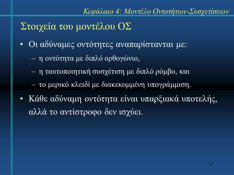 27 Στοιχεία του μοντέλου ΟΣ Οι αδύναμες οντότητες αναπαρίστανται με: –η οντότητα με διπλό ορθογώνιο, –η ταυτοποιητική συσχέτιση με διπλό ρόμβο, και –τ