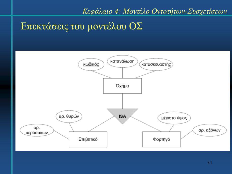 31 Επεκτάσεις του μοντέλου ΟΣ Κεφάλαιο 4: Μοντέλο Οντοτήτων-Συσχετίσεων