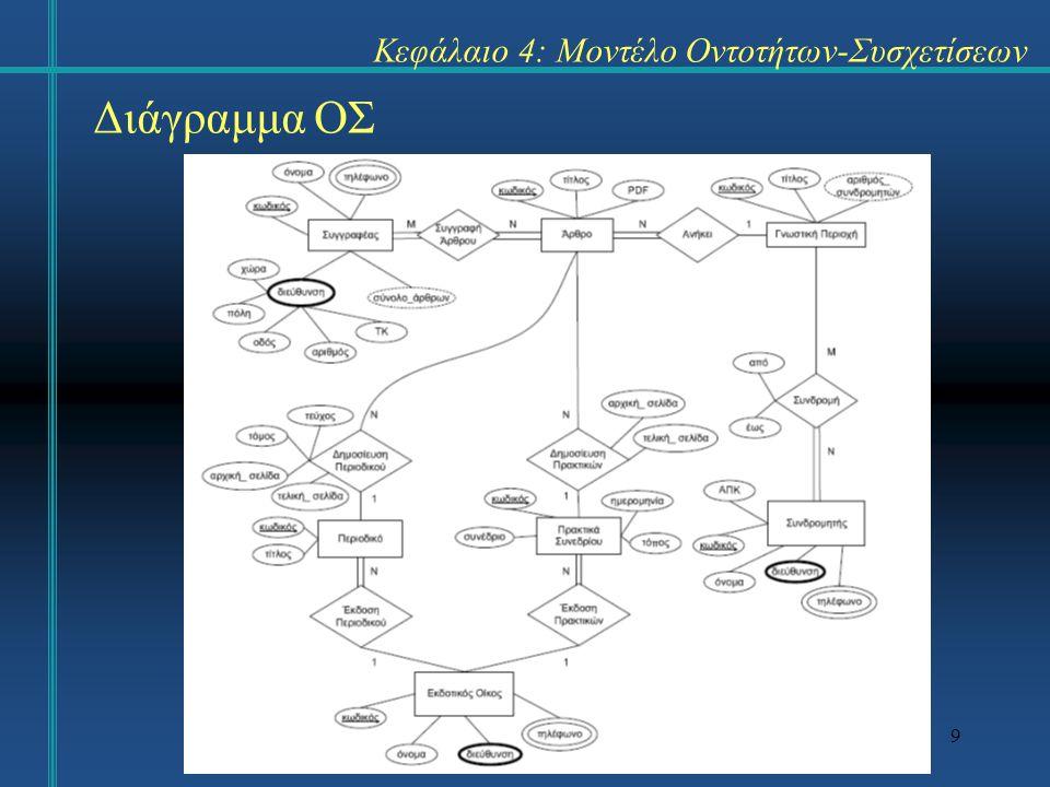 9 Διάγραμμα ΟΣ Κεφάλαιο 4: Μοντέλο Οντοτήτων-Συσχετίσεων