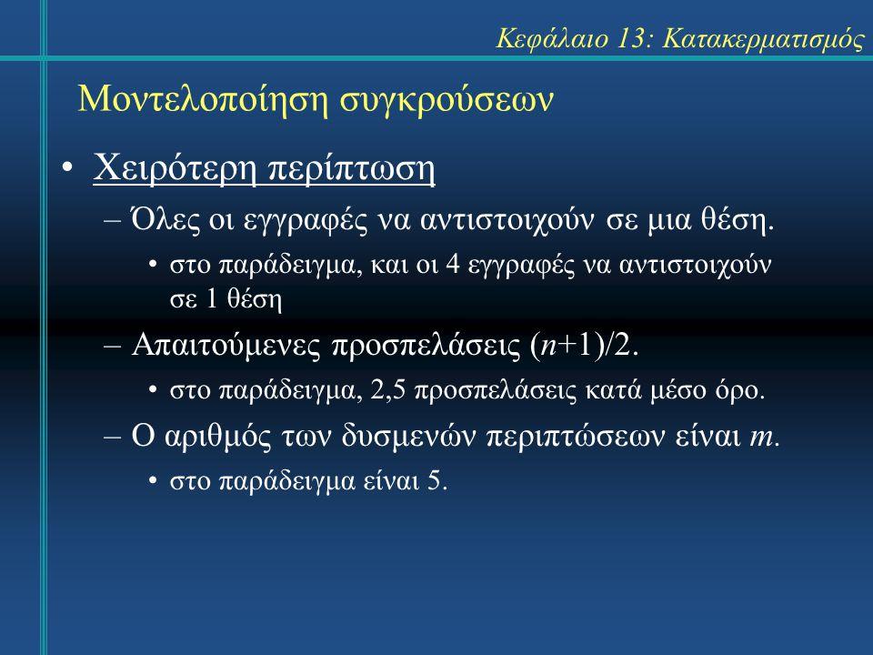 Κεφάλαιο 13: Κατακερματισμός Μοντελοποίηση συγκρούσεων Χειρότερη περίπτωση –Όλες οι εγγραφές να αντιστοιχούν σε μια θέση. στο παράδειγμα, και οι 4 εγγ