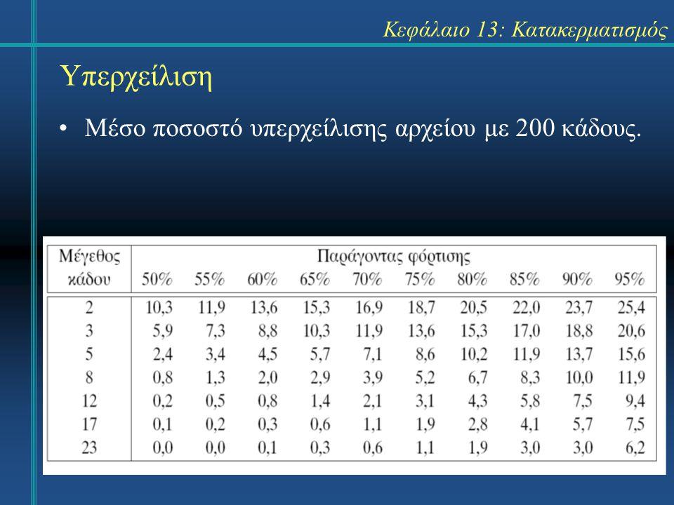 Κεφάλαιο 13: Κατακερματισμός Υπερχείλιση Μέσο ποσοστό υπερχείλισης αρχείου με 200 κάδους.