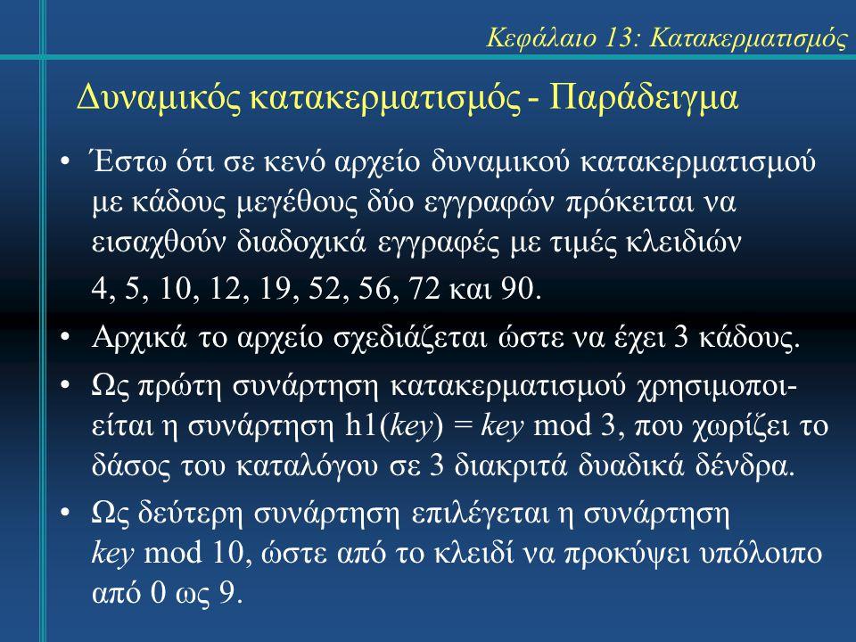 Κεφάλαιο 13: Κατακερματισμός Δυναμικός κατακερματισμός - Παράδειγμα Έστω ότι σε κενό αρχείο δυναμικού κατακερματισμού με κάδους μεγέθους δύο εγγραφών πρόκειται να εισαχθούν διαδοχικά εγγραφές με τιμές κλειδιών 4, 5, 10, 12, 19, 52, 56, 72 και 90.