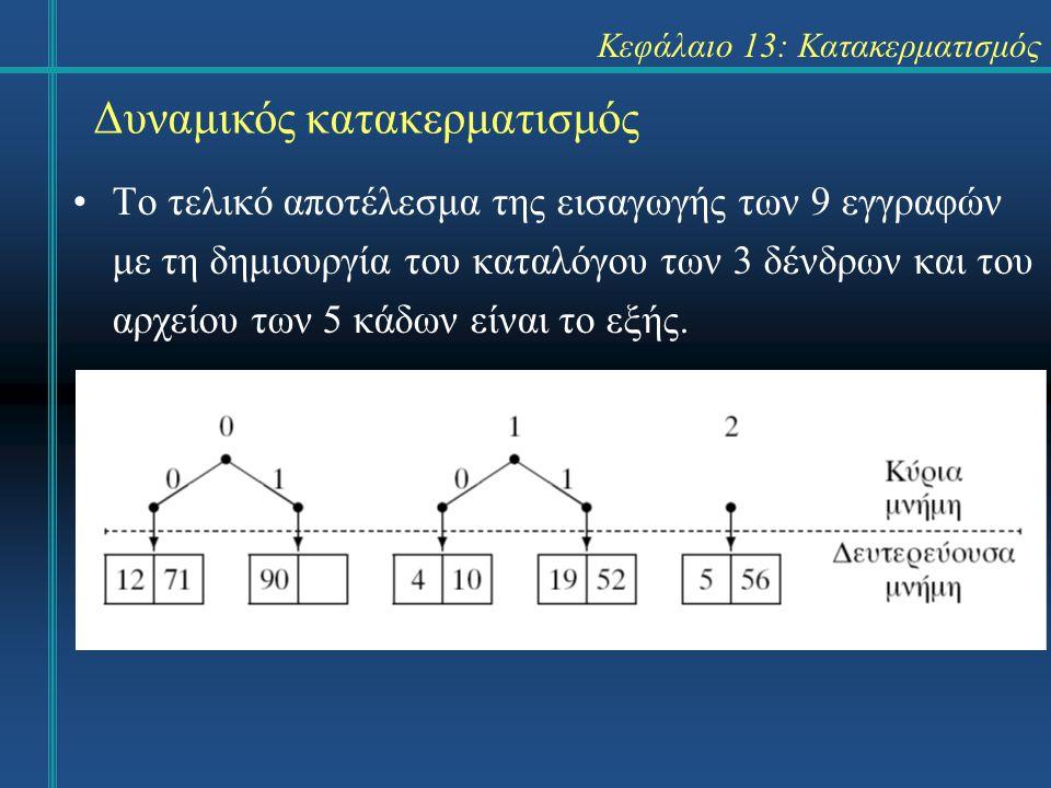 Κεφάλαιο 13: Κατακερματισμός Δυναμικός κατακερματισμός Το τελικό αποτέλεσμα της εισαγωγής των 9 εγγραφών με τη δημιουργία του καταλόγου των 3 δένδρων και του αρχείου των 5 κάδων είναι το εξής.